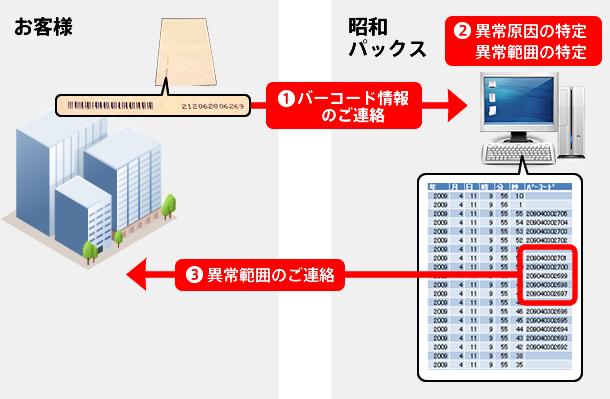 昭和パックストレーサビリティシステムの概要図