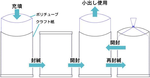 昭和パックスのZ袋の具体的な使用例