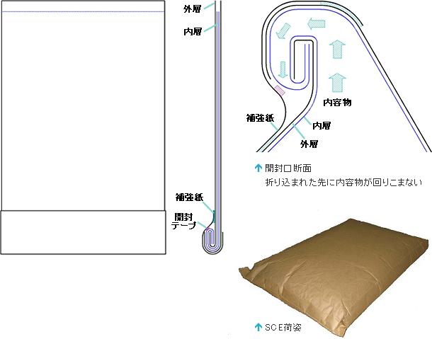 昭和パックスのSCE袋の構造